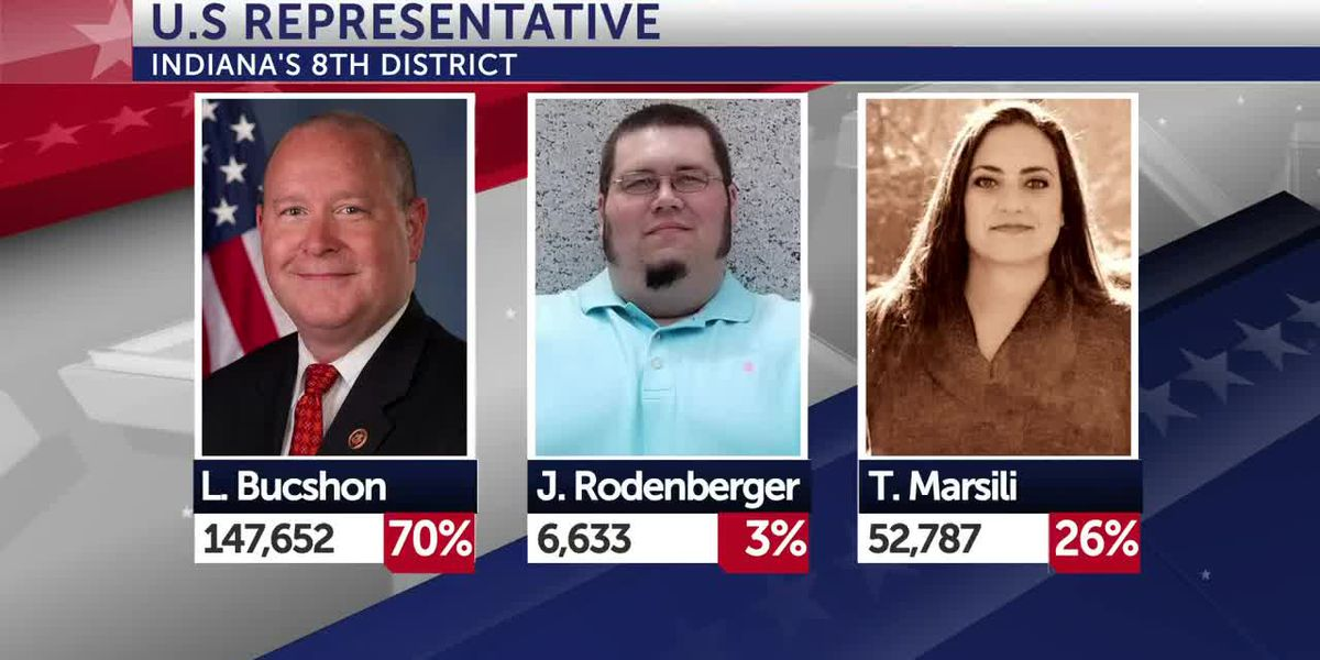 Bucshon wins reelection to U.S. House in Indiana's 8th Congressional District