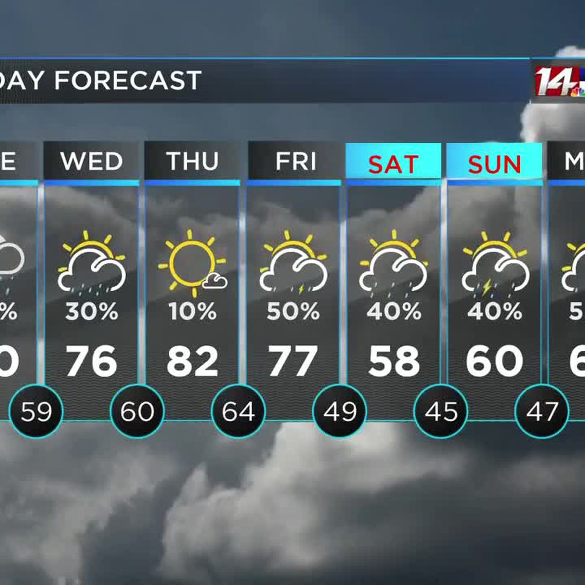 Isolated showers still possible, warmer weather on the way