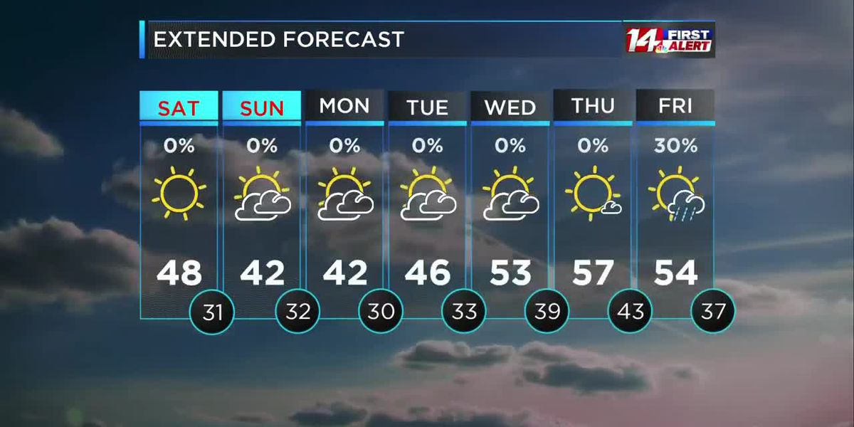 Dry and cool through next week