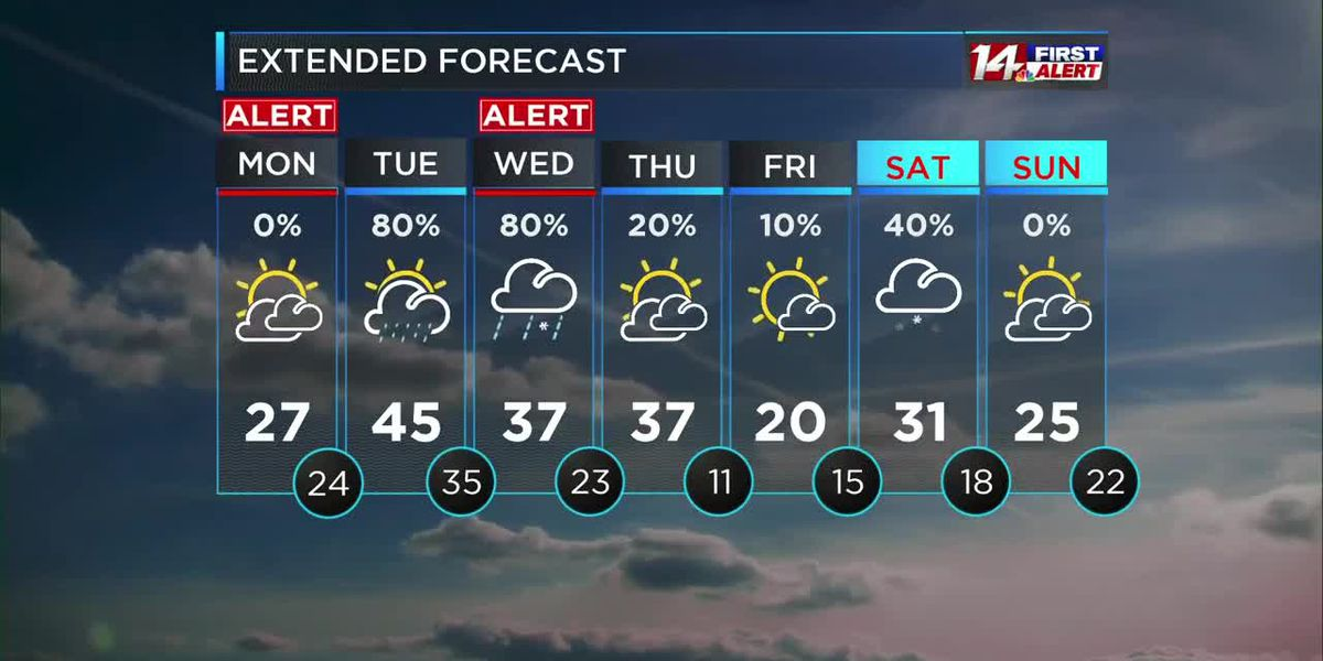 Alert for refreezing tonight and more snow Wednesday