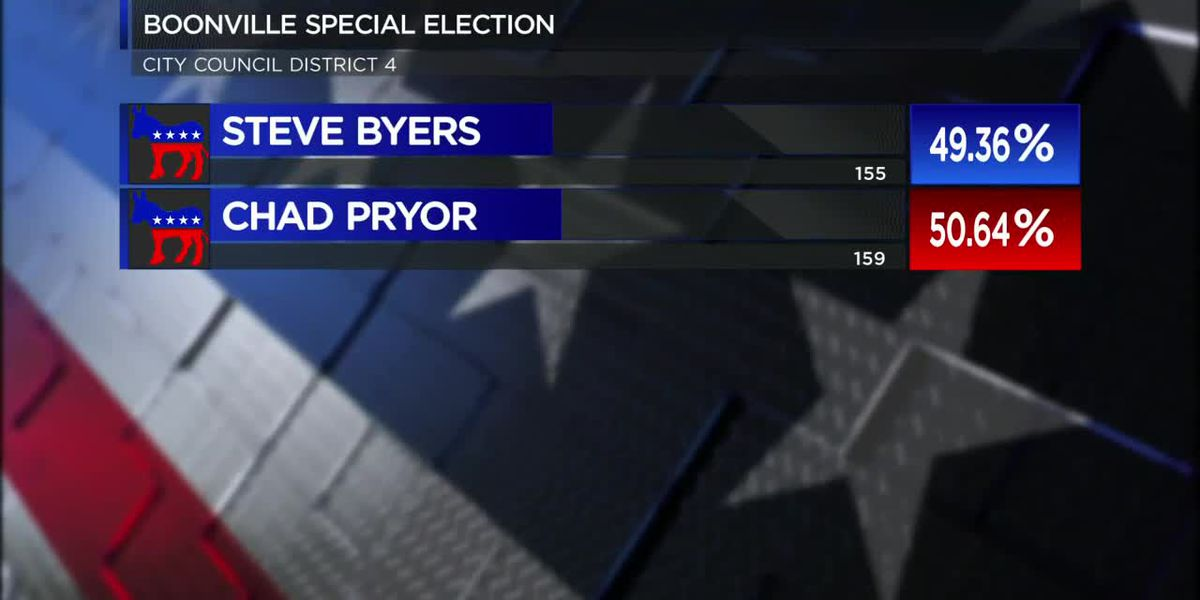 Unofficial results from Boonville's special election for city council seat