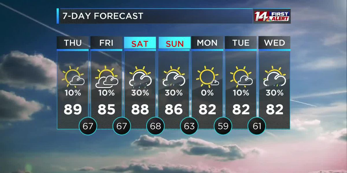 Some clouds and slightly cooler weather on the way
