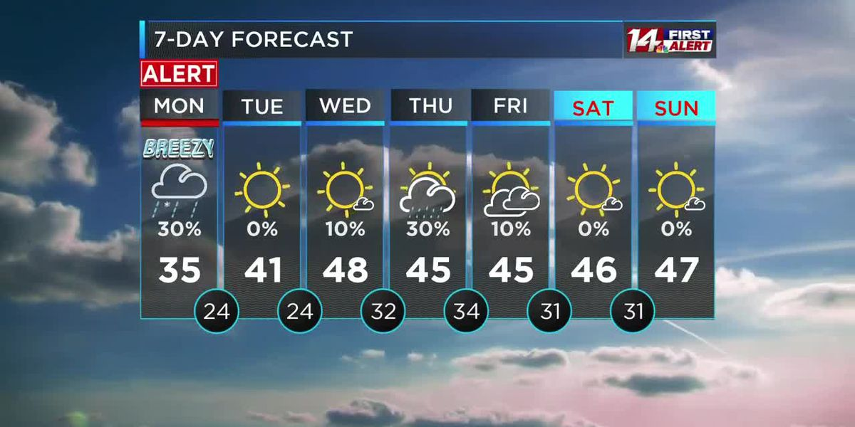 Wind, snow and much colder temperatures
