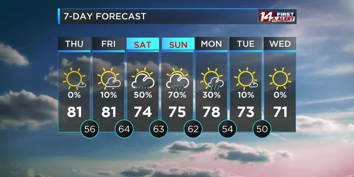Mostly sunny and warm today, rain from Delta possible this weekend