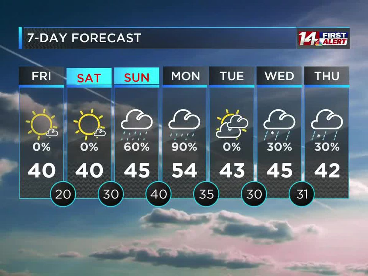 Mostly sunny and cooler today and tomorrow, rain returns Sunday and Monday