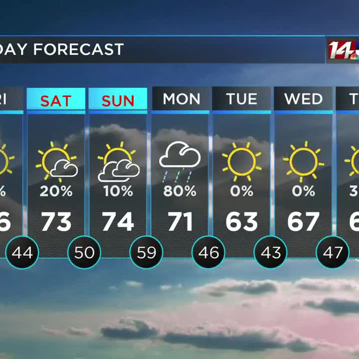 Mostly sunny and milder through the weekend, rain likely Monday
