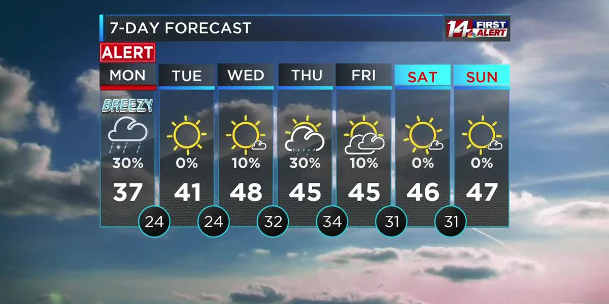 Coldest of the season, more rain/snow this week