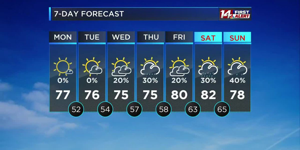 Sunny and mild today, some changes by midweek