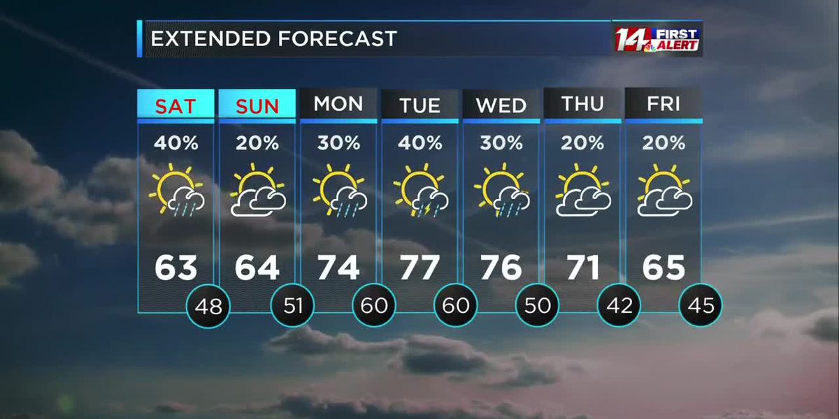 Mild temps with a few showers possible