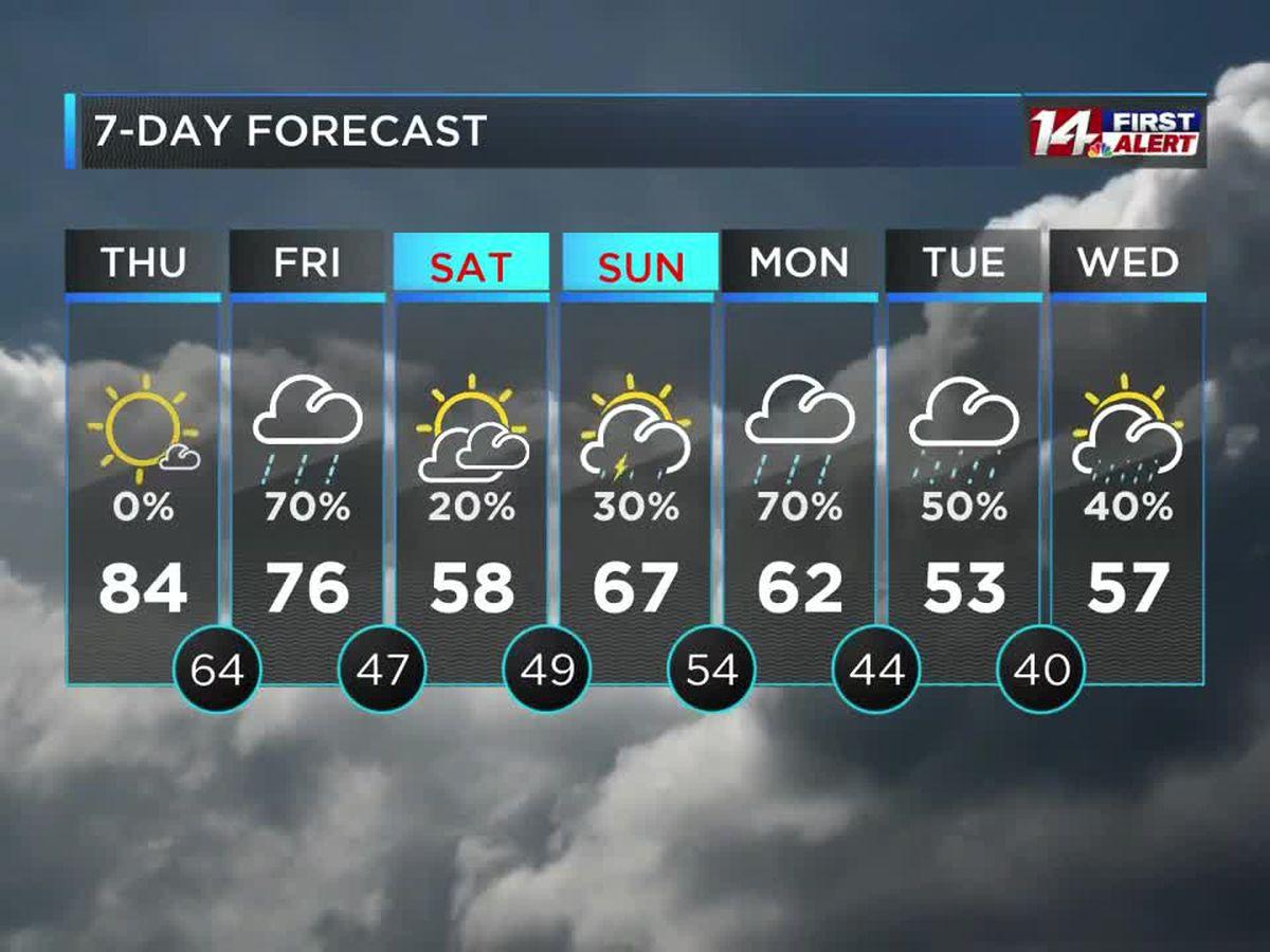 Warm and mostly sunny today, rain likely tomorrow
