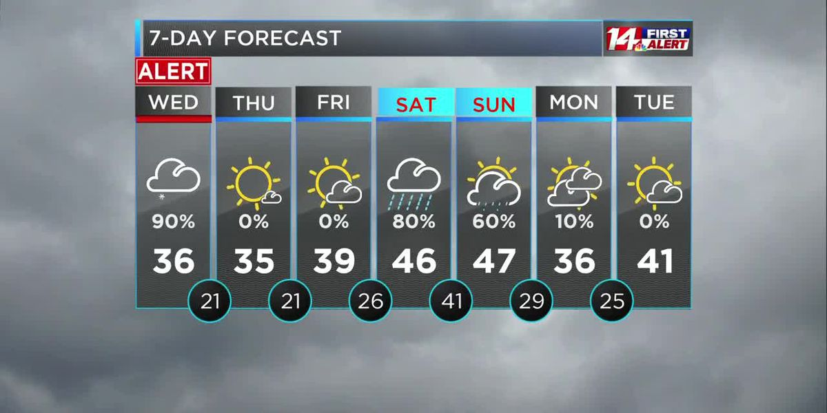 14 First Alert 1/27 - Midday