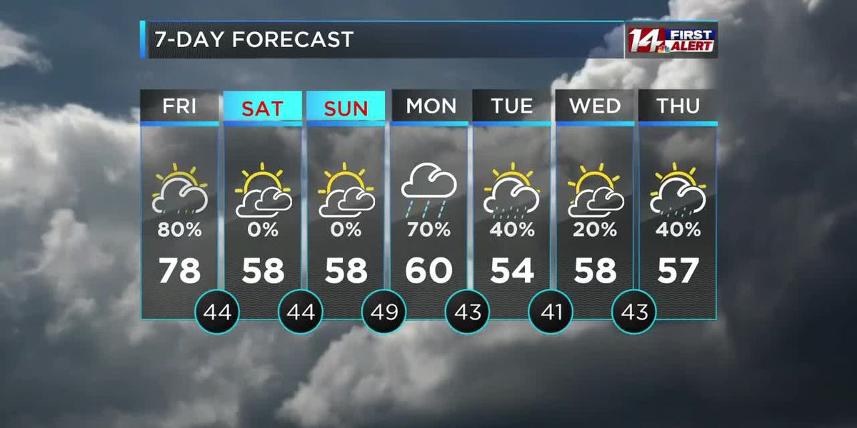 Scattered rain today, cool and dry weekend