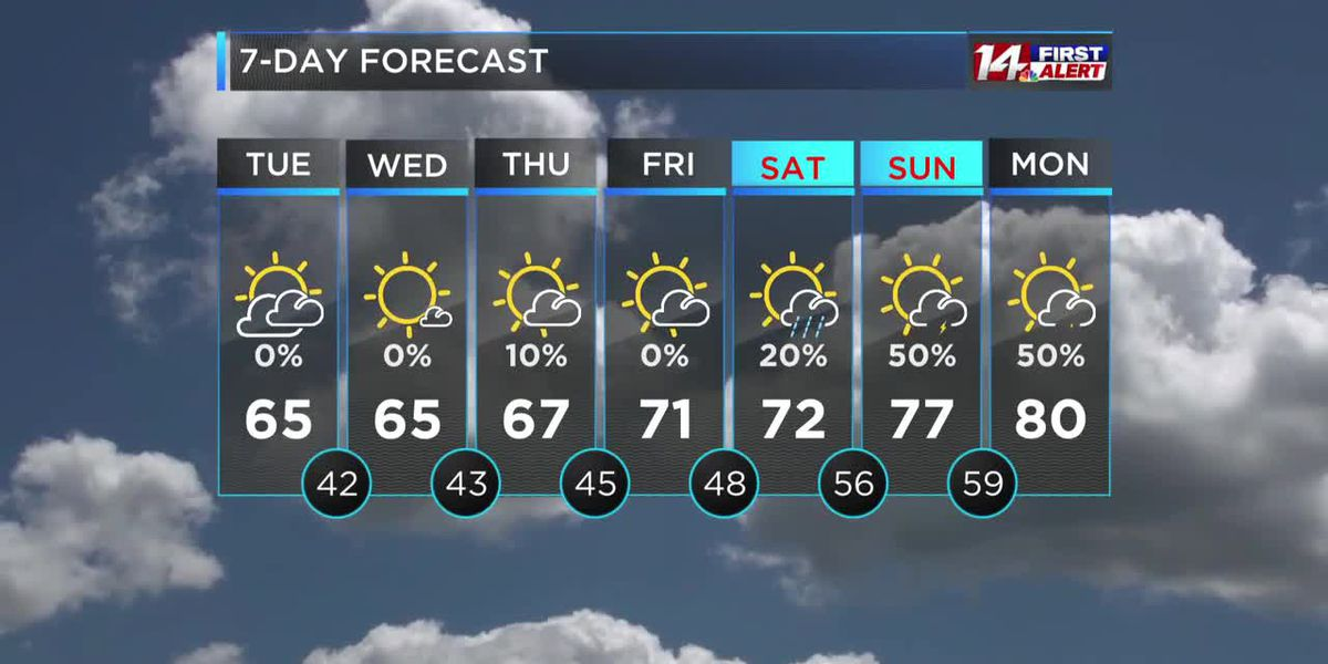 Cloudy and cool through Thursday