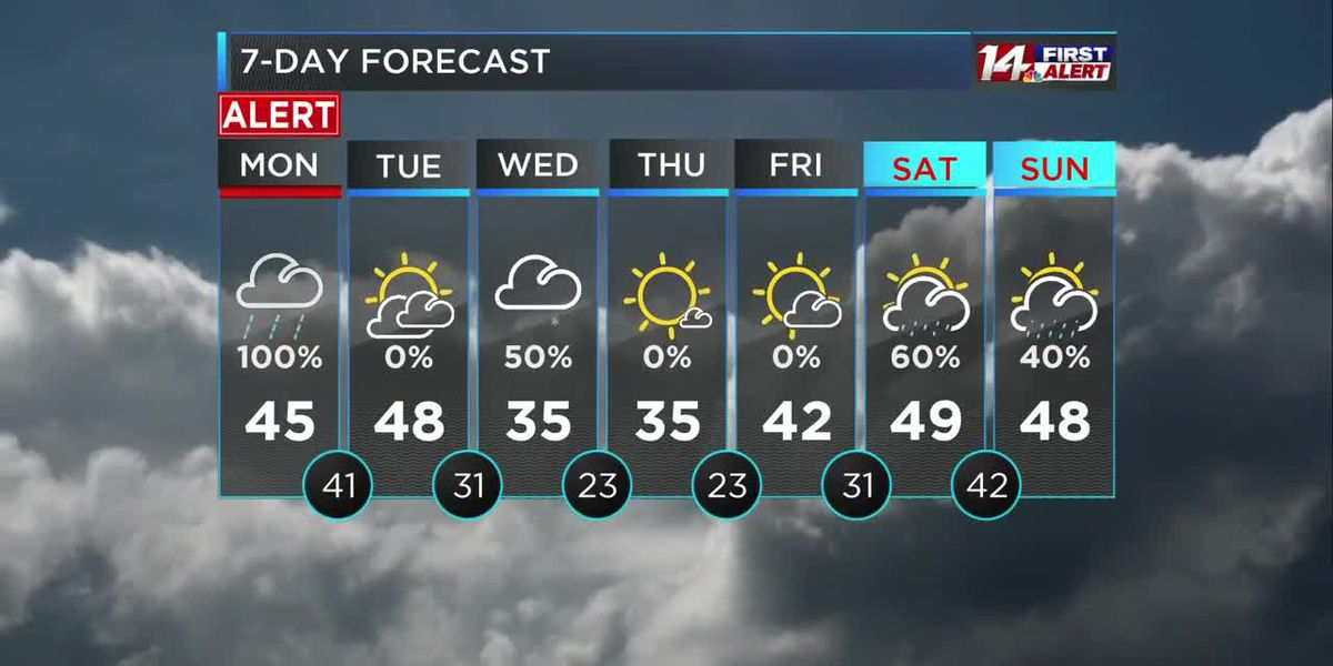 Soggy Monday, on Alert for light snow Wednesday.