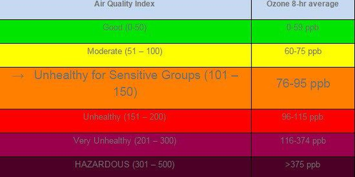 Ozone alert issued for Saturday