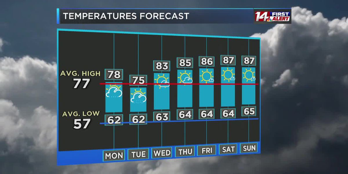 14 First Alert 5/16 at 10pm