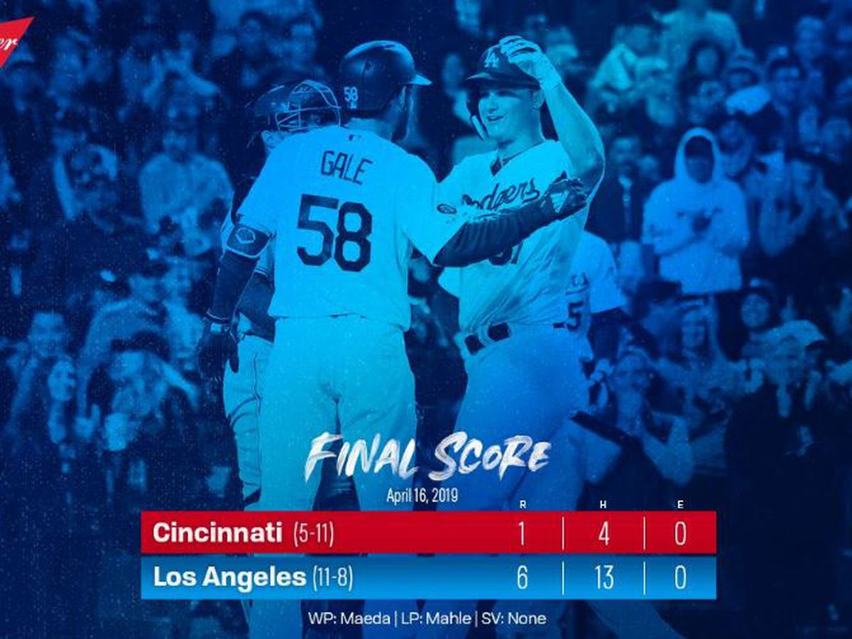 Dodgers hit 37th homer to beat Reds 6-1, win 3rd in a row