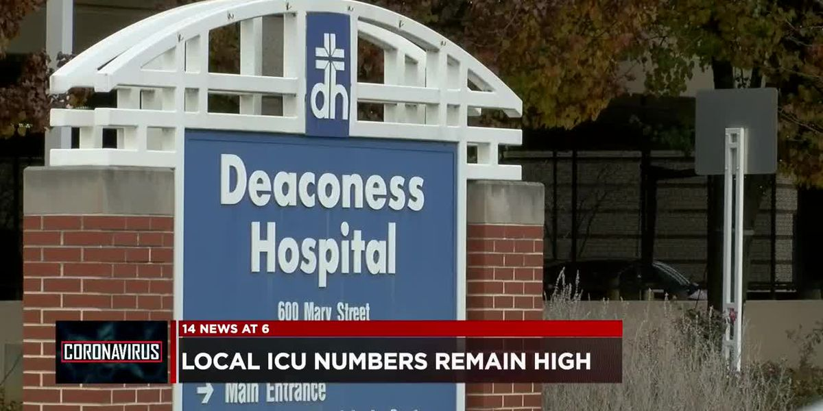 Deaconess Health System reports ICU is nearly full