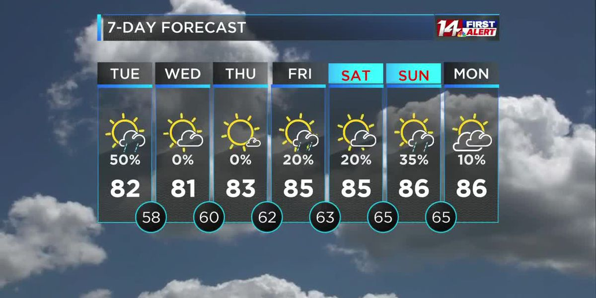 Cooler; Scattered Thunderstorms