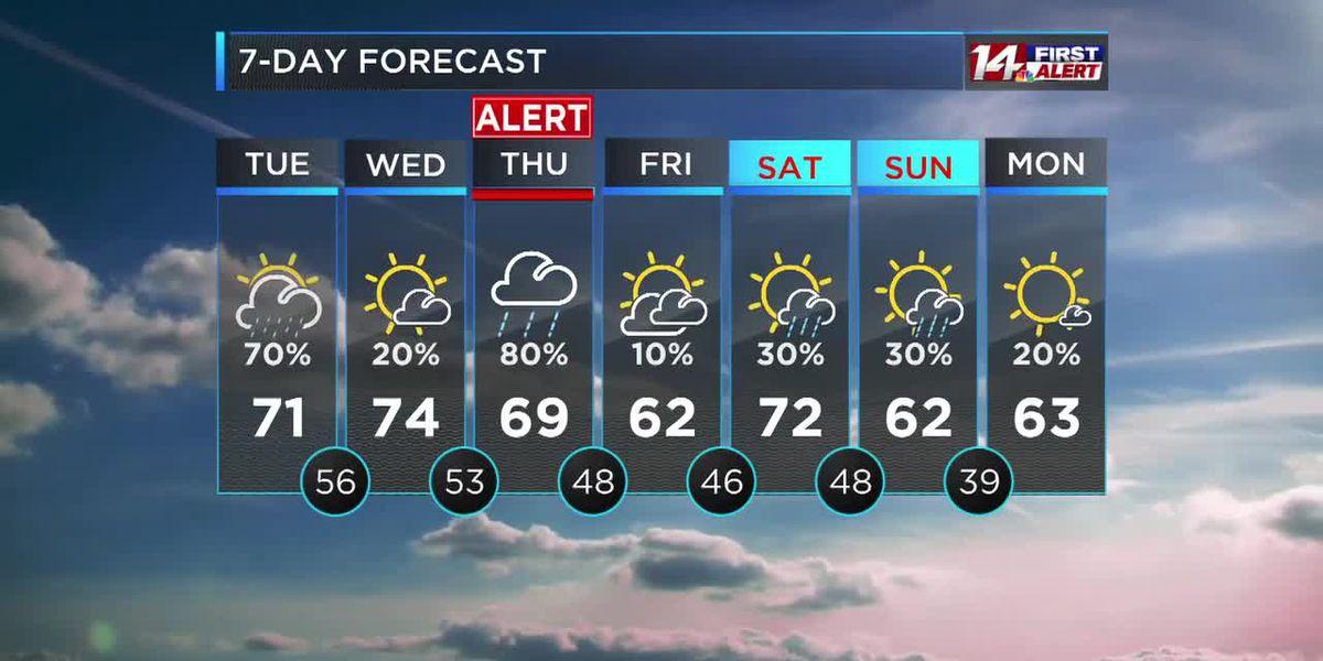 On Alert for severe storms Thursday