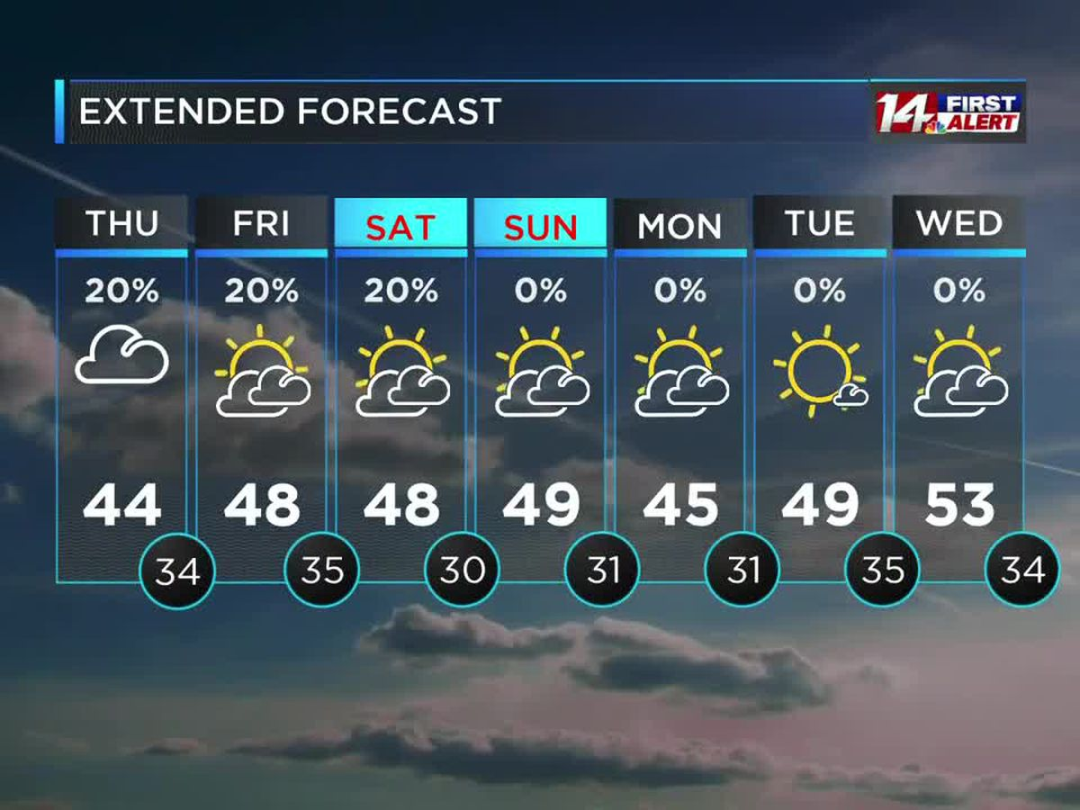 Cool temps, light rain and cloudy skies