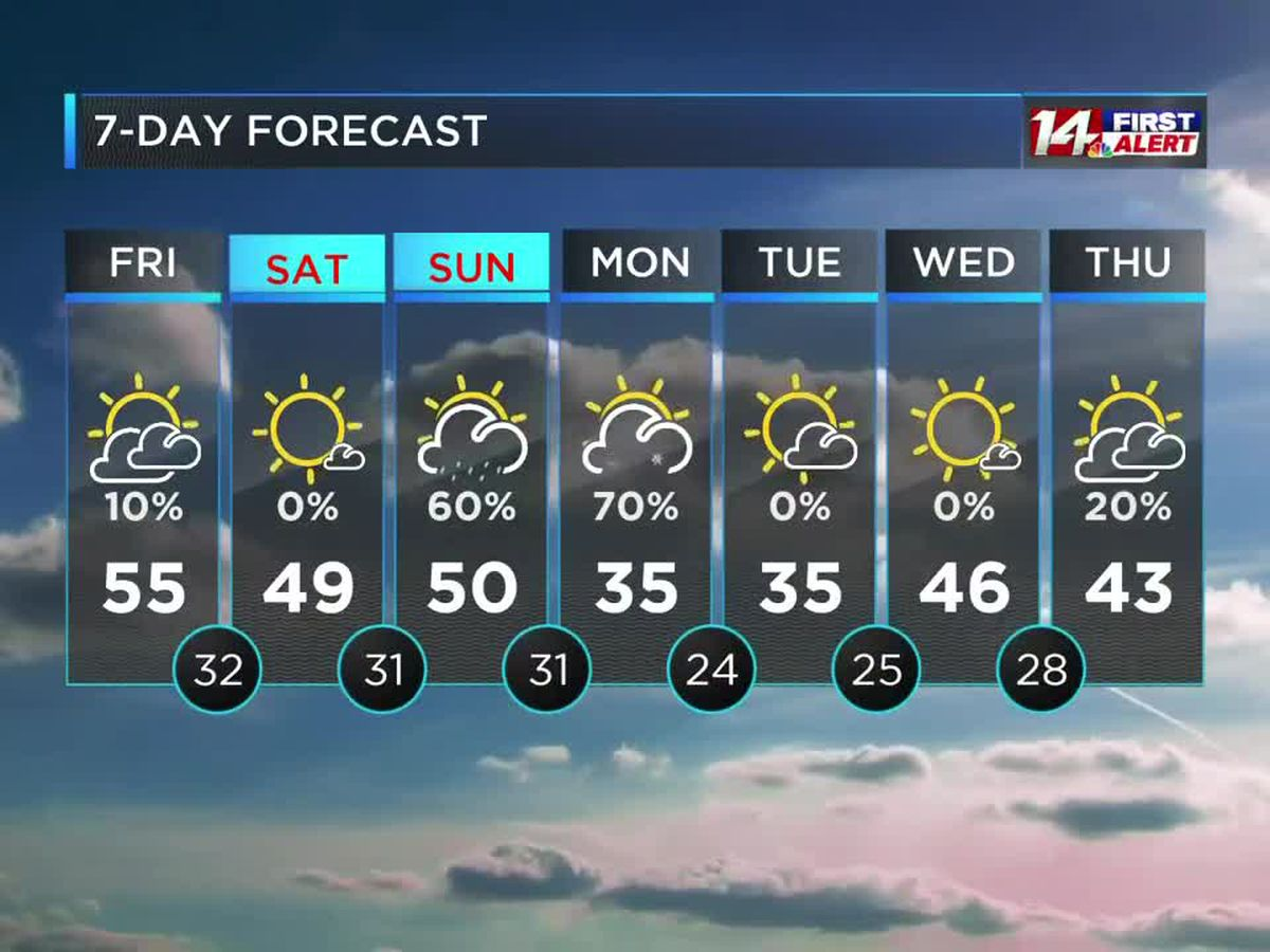Warmer; Rain Late Sunday