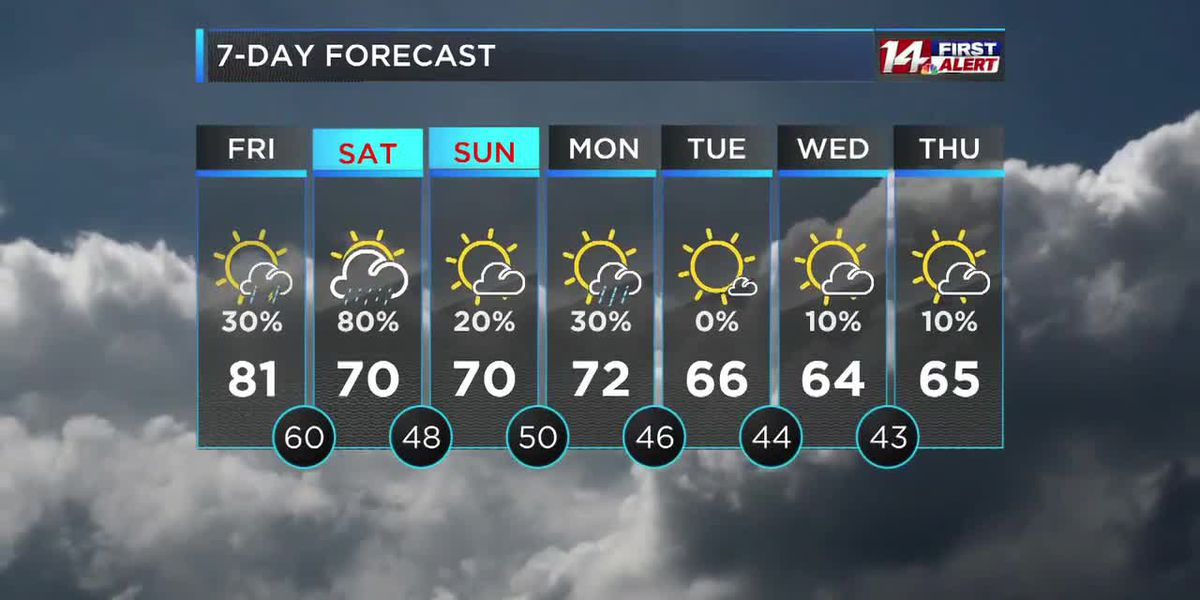 Warm and breezy today, rain likely overnight into Saturday